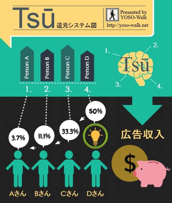 「Tsu」の広告収入還元システム